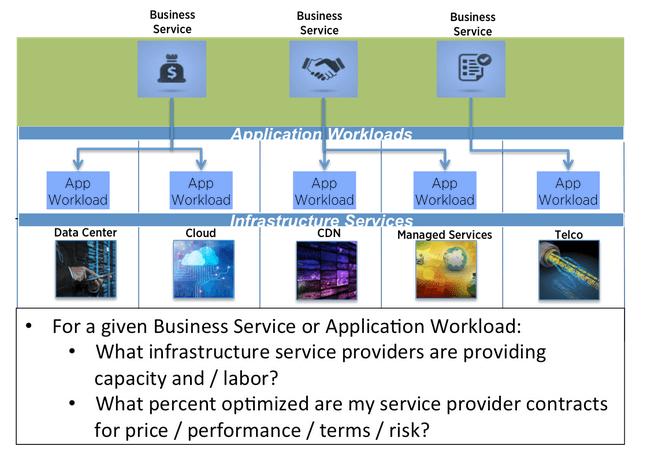 Infrastructure Optimization: ITM's Last Mile