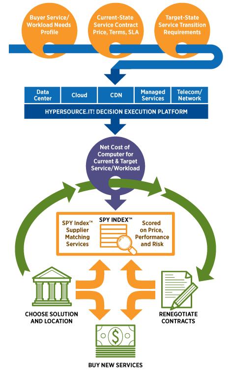 HyperSource.IT! Platform